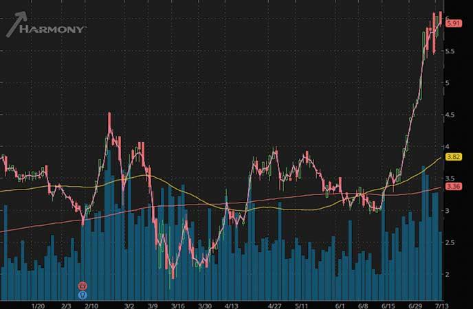 mining stocks to buy sell Harmony Gold Mining (HMY stock chart)