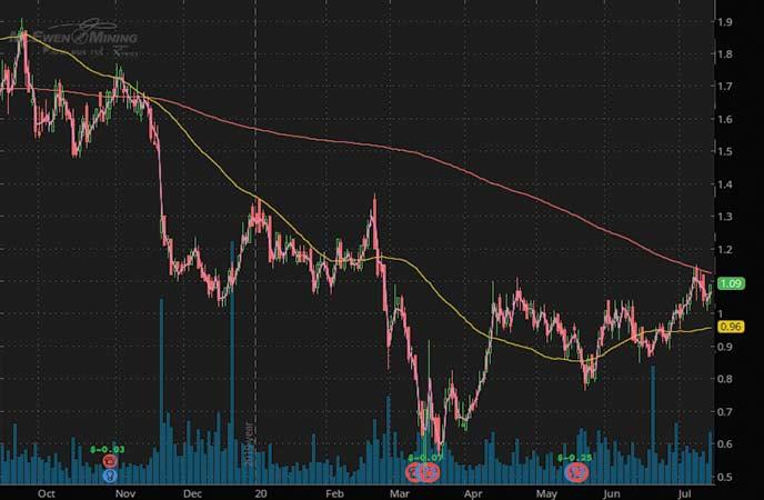 mining stocks to buy sell McEwen Mining (MUX stock chart)