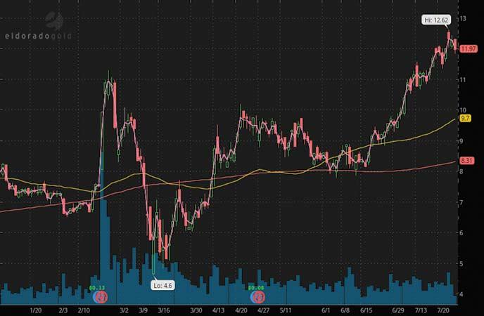 top gold stocks to buy sell Eldorado Gold stock (EGO stock chart)