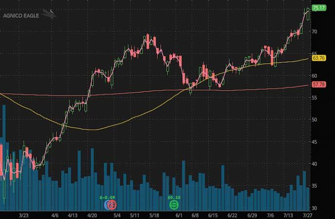 top gold stocks to watch Agnico Eagle Mines Ltd (AEM stock chart)