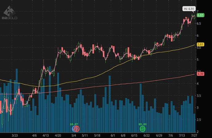 top gold stocks to watch B2Gold Corp. (BTG stock chart)