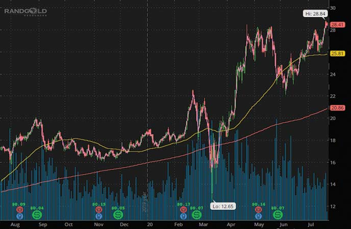 top gold stocks to watch Barrick Gold (GOLD stock chart)