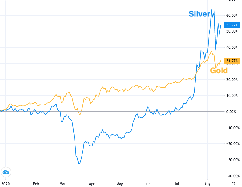 Silver v Gold
