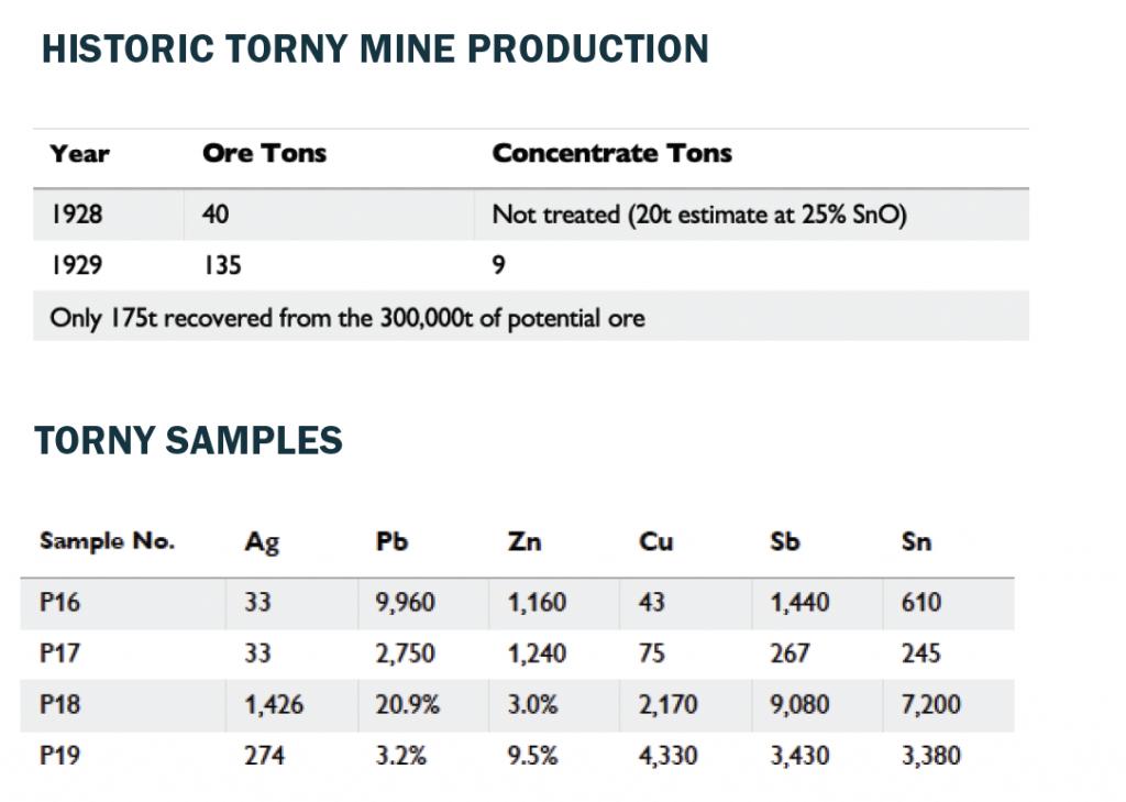 Torny Mine
