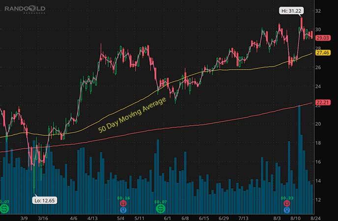 barrick gold stock chart august 2020 GOLD