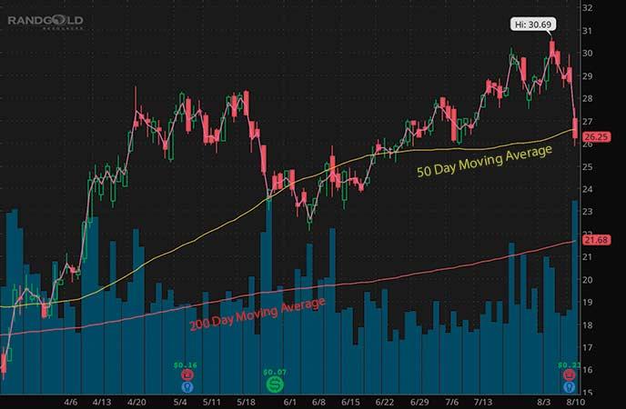 barrick gold stock chart august