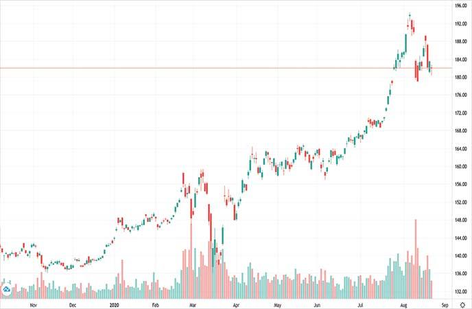gold bullion etf SPDR Gold Trust (GLD chart)
