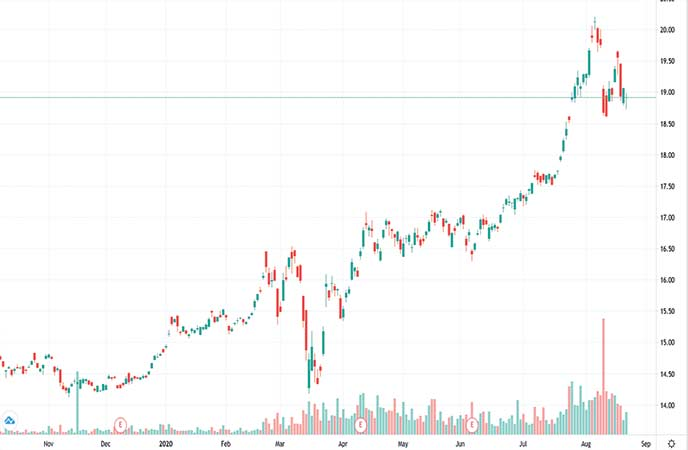 gold bullion etf VanEck Merk Gold Trust (OUNZ chart)
