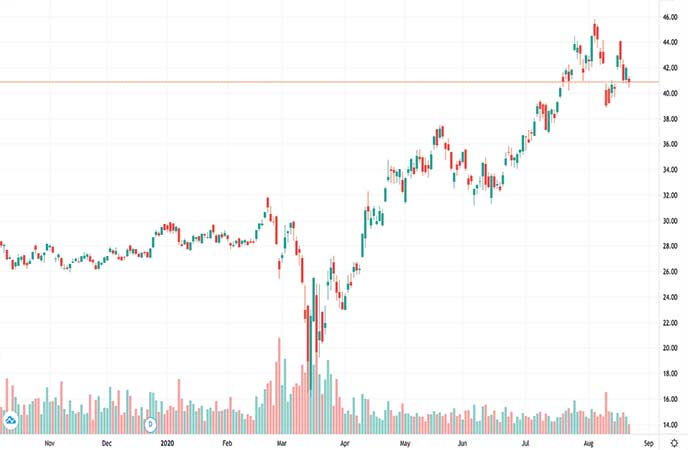 gold stock etf VanEck Vectors Gold Miners ETF (GDX chart)