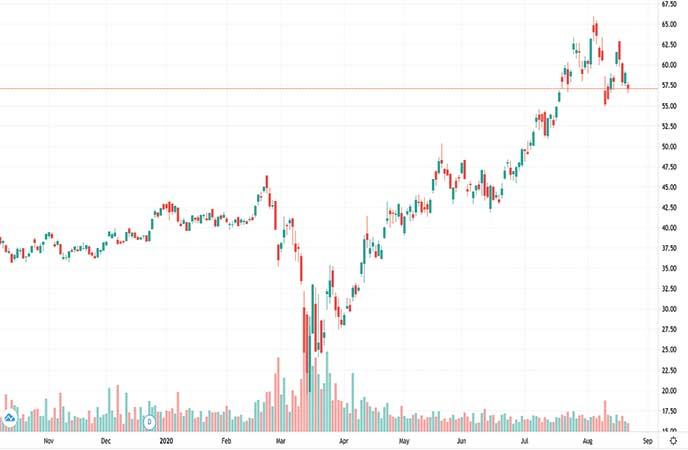 gold stock etf VanEck Vectors Junior Gold Miners ETF (GDXJ chart)