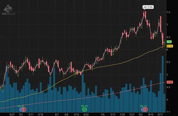 gold stocks to buy B2Gold (BTG stock chart)