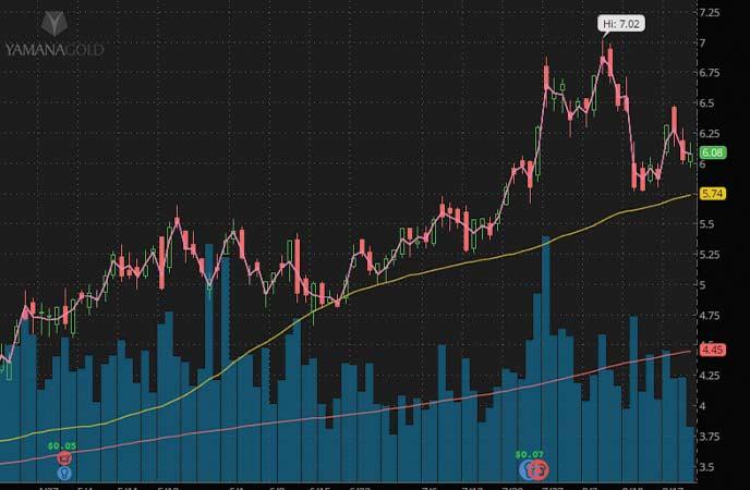gold stocks to buy Yamana Gold stock (AUY stock chart)