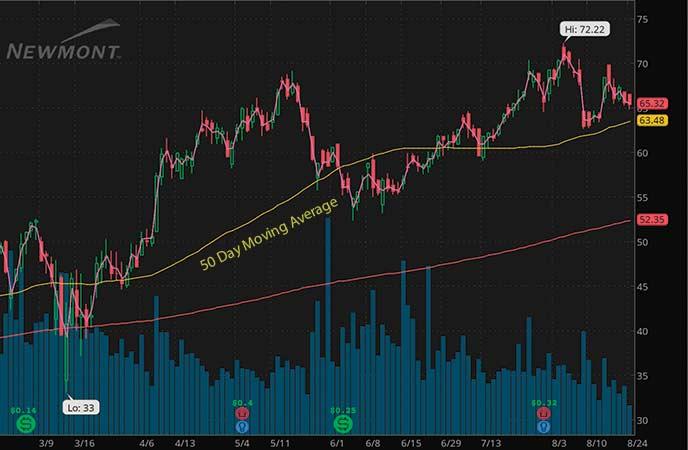 newmont gold stock chart august 2020 NEM