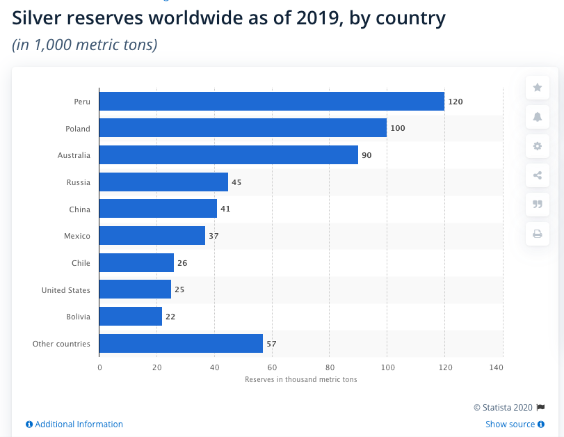 global silver reserves