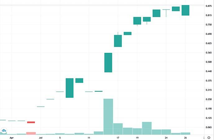 silver stocks to watch 2020 Walcott Resource Ltd. (WAL stock chart)