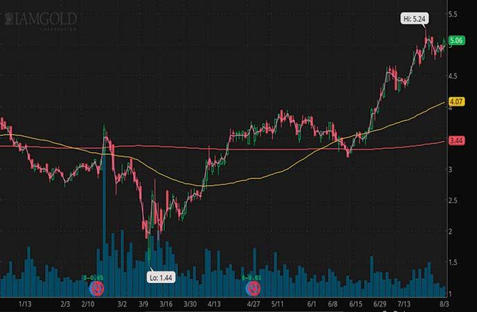 top gold stocks IAMGold stock chart (IAG)