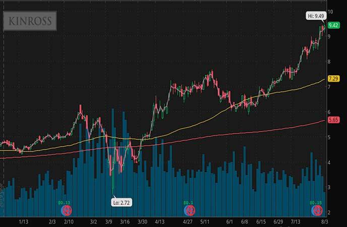 top gold stocks Kinross Gold stock chart (KGC)