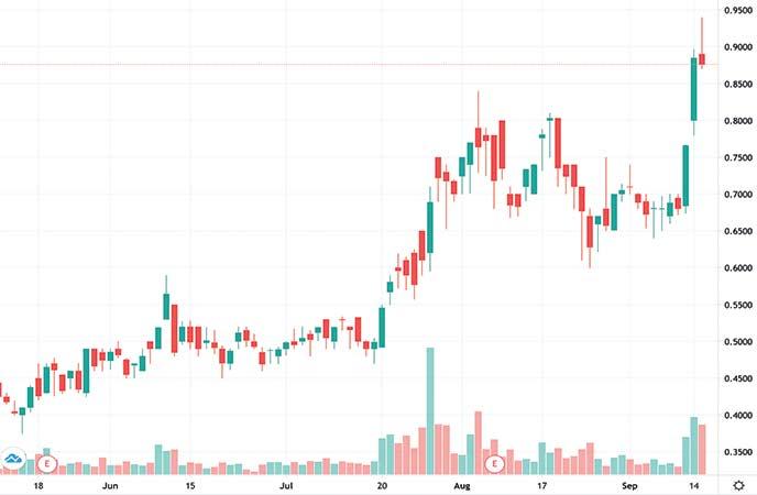 best gold stocks to watch Almaden Minerals (AAU stock chart)