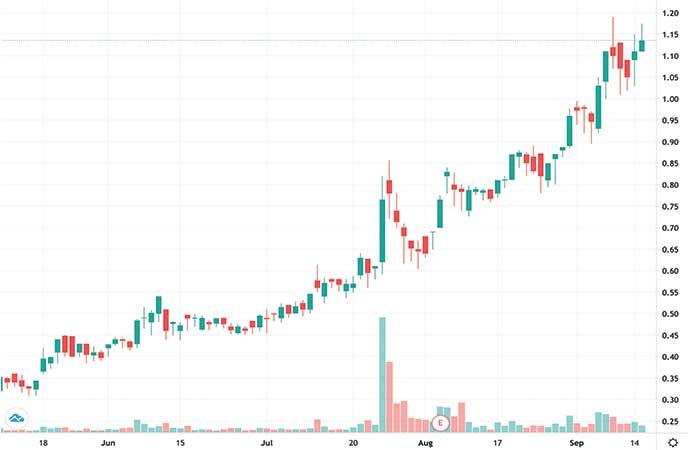 best gold stocks to watch Taseko Mines Ltd. (TGB stock chart)
