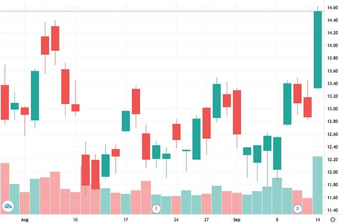 gold stocks to watch Gold Fields (GFI stock chart)