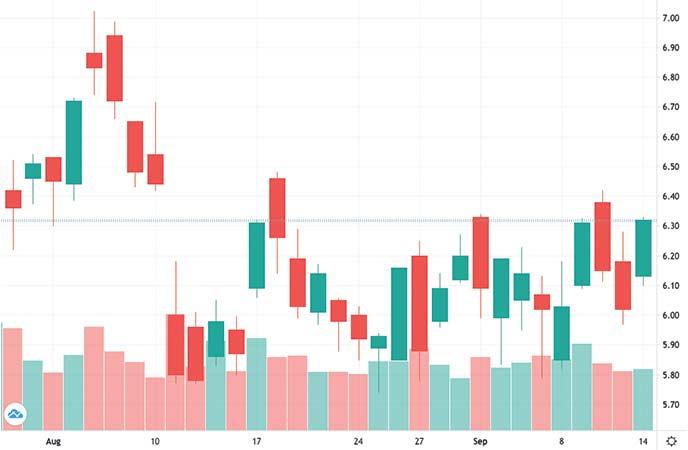 gold stocks to watch Yamana Gold Inc. (AUY stock chart)