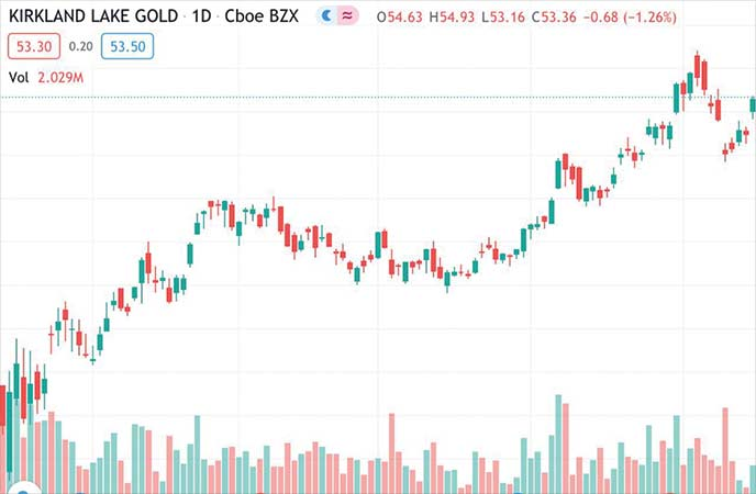 top gold stocks to watch Kirkland Lake Gold stock (KL stock chart)