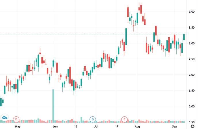 top gold stocks to watch Yamana Gold (YRI stock chart)