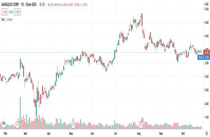 mining stocks to watch IAMGOLD Corp (IAG stock chart)