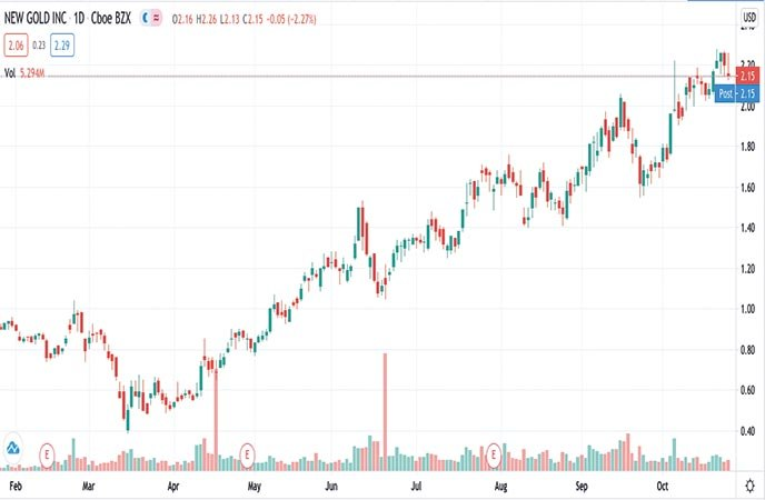 mining stocks to watch New Gold Inc. (NGD stock chart)