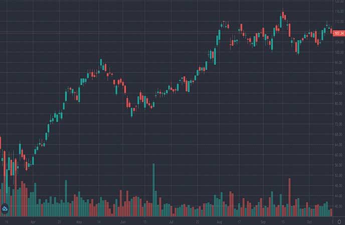 mining stocks to watch this week Agnico Eagle Mines Ltd. (AEM stock chart)