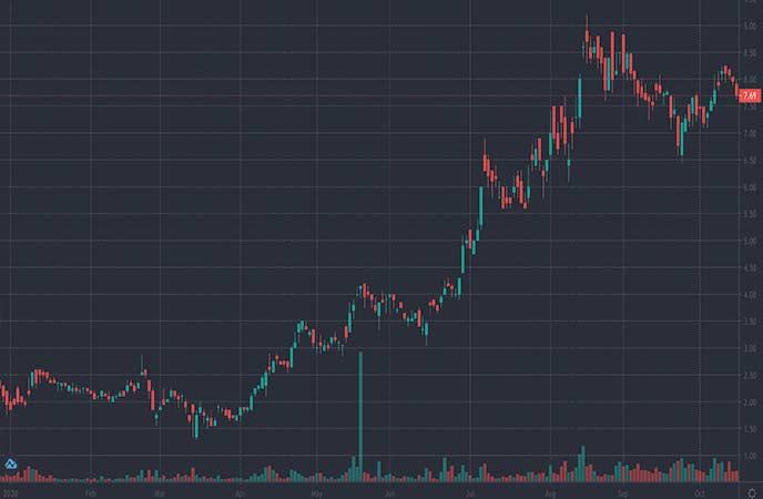mining stocks to watch this week Jaguar Mining Inc. (JAG stock chart)