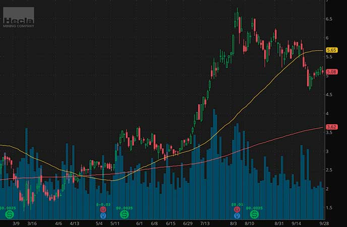 top gold stocks to watch Hecla Mining (HL stock chart)