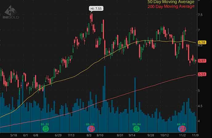 mining stocks to buy avoid B2Gold Corp. (BTG stock chart)