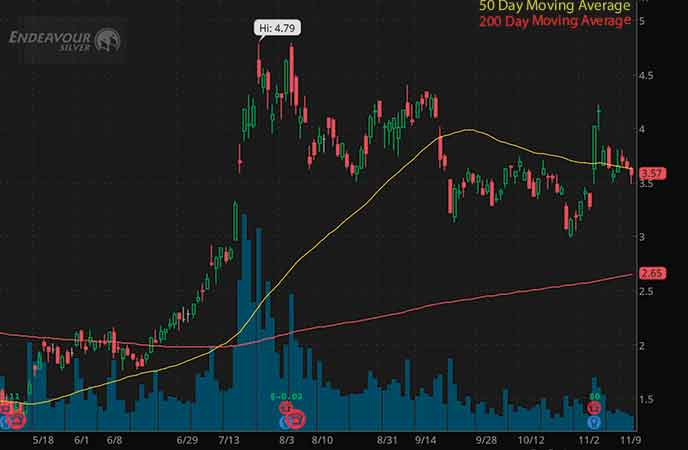 mining stocks to buy avoid Endeavour Silver Corp. (EXK stock chart)