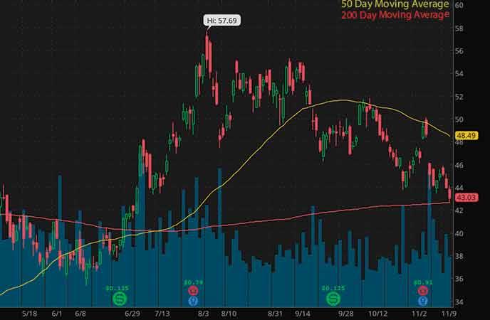 mining stocks to buy avoid Kirkland Lake Gold Ltd. (KL stock chart)
