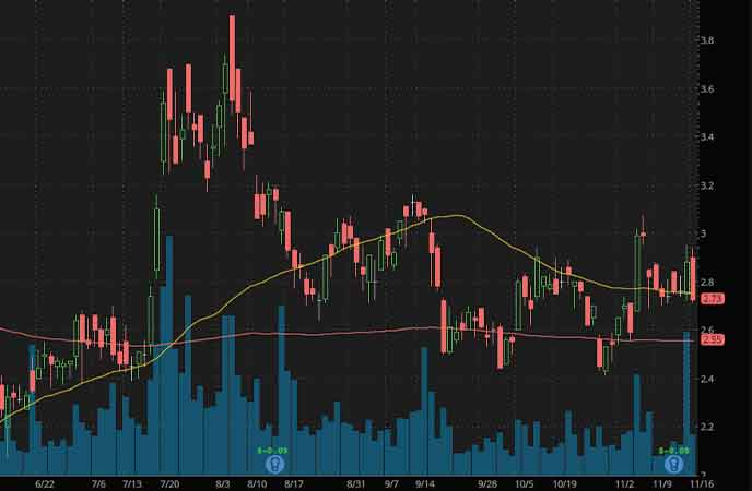 silver stocks to watch Americas Gold And Silver Corporation (USAS stock chart)