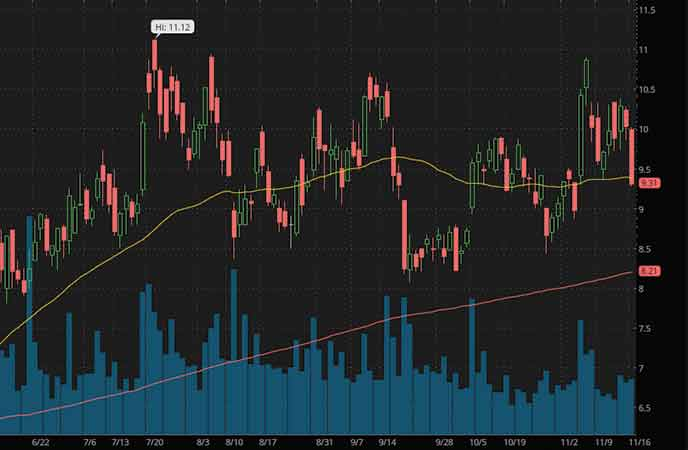 silver stocks to watch Silvercrest Metals Inc. (SILV stock chart)