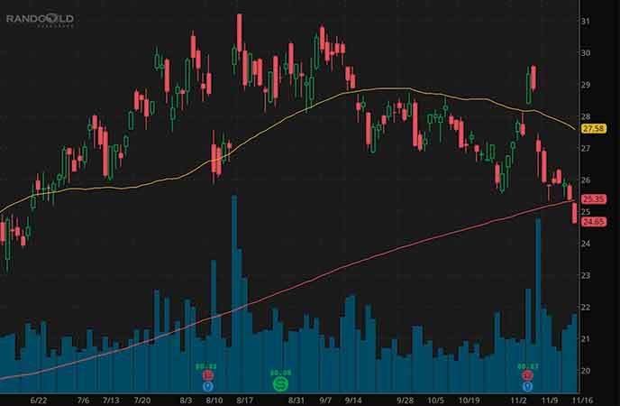 top mining stocks to watch Barrick Gold Corp. (GOLD stock chart)