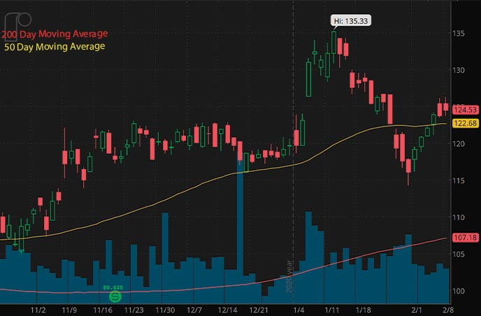 steel stocks to watch february Reliance Steel & Aluminum Co. RS stock chart
