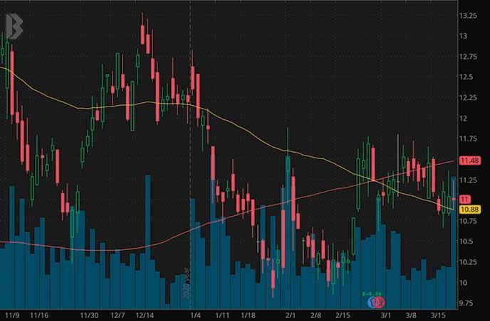 best mining stocks Compania de Minas Buenaventura SAA BVN stock chart