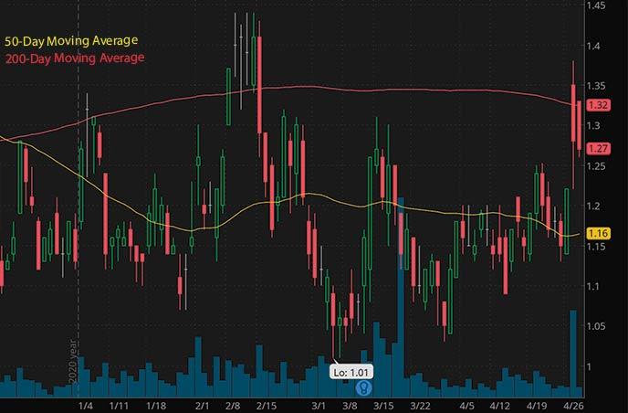 mining stocks to watch Galiano Gold Inc. GAU stock chart
